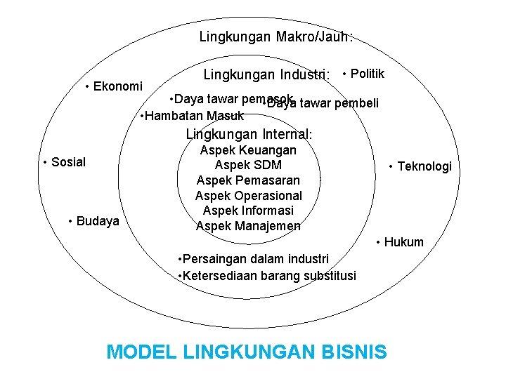 Lingkungan Makro/Jauh: • Ekonomi • Sosial • Budaya Lingkungan Industri: • Politik • Daya