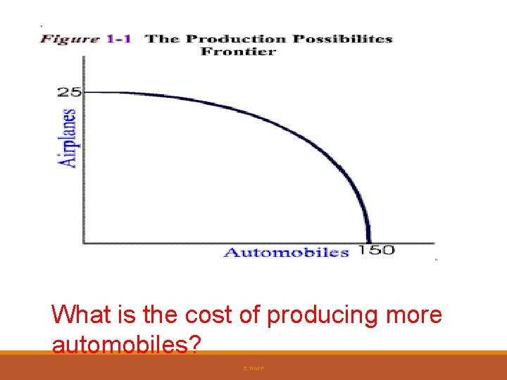 What is the cost of producing more automobiles? E. NAPP