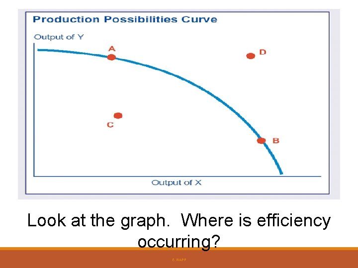 Look at the graph. Where is efficiency occurring? E. NAPP