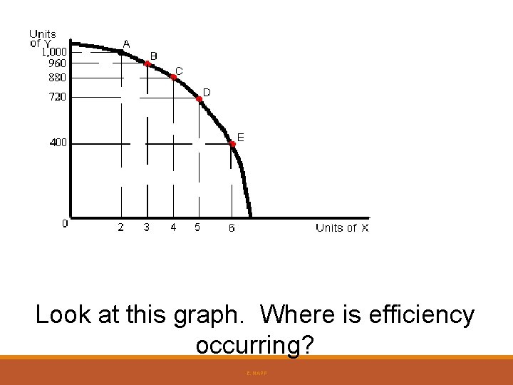 Look at this graph. Where is efficiency occurring? E. NAPP