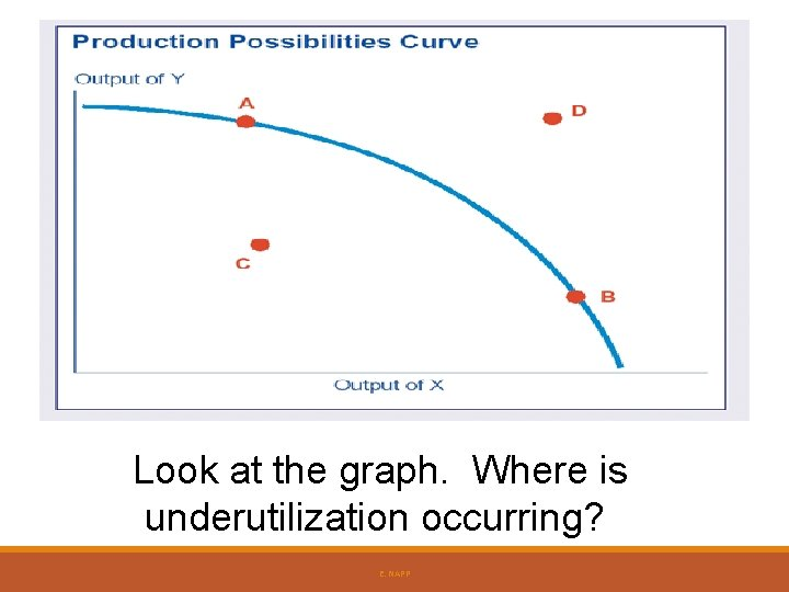Look at the graph. Where is underutilization occurring? E. NAPP