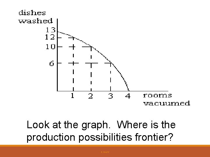 Look at the graph. Where is the production possibilities frontier? E. NAPP