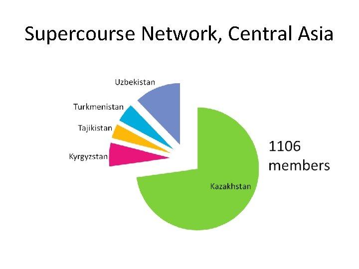 Supercourse Network, Central Asia