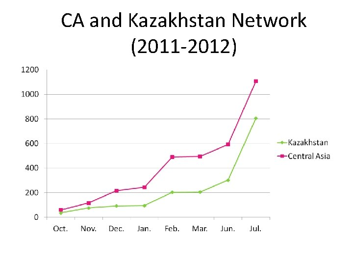 CA and Kazakhstan Network (2011 -2012)
