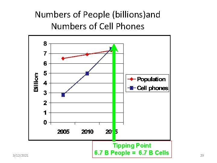 Numbers of People (billions)and Numbers of Cell Phones 3/12/2021 Tipping Point 6. 7 B