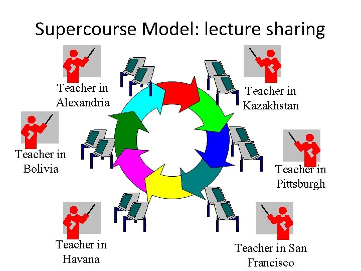 Supercourse Model: lecture sharing Teacher in Alexandria Teacher in Bolivia Teacher in Havana Teacher
