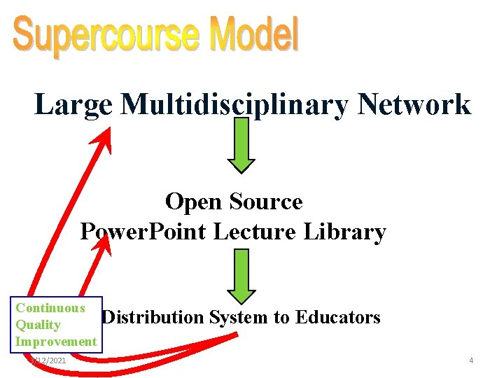 Large Multidisciplinary Network Open Source Power. Point Lecture Library Continuous Quality Improvement 3/12/2021 Distribution
