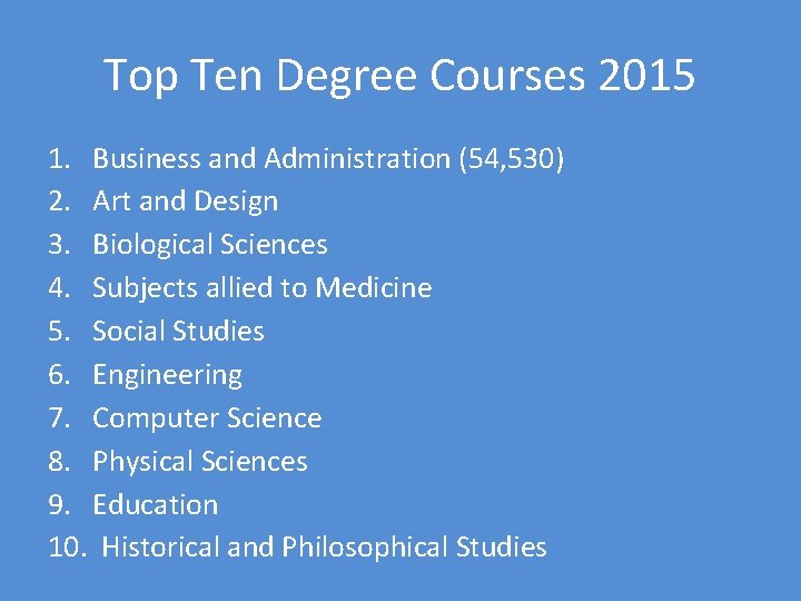 Top Ten Degree Courses 2015 1. Business and Administration (54, 530) 2. Art and