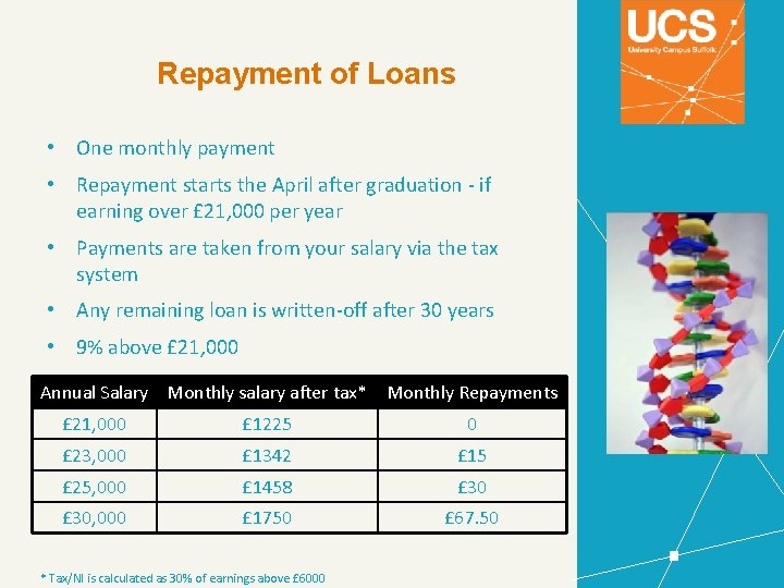 Repayment of Loans • One monthly payment • Repayment starts the April after graduation