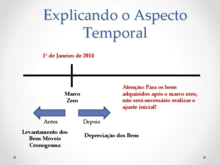 Explicando o Aspecto Temporal 1º de Janeiro de 2014 Atenção: Para os bens adquiridos