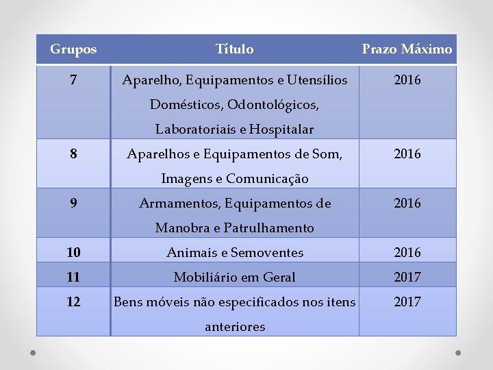 Grupos Título Prazo Máximo 7 Aparelho, Equipamentos e Utensílios 2016 Domésticos, Odontológicos, Laboratoriais e