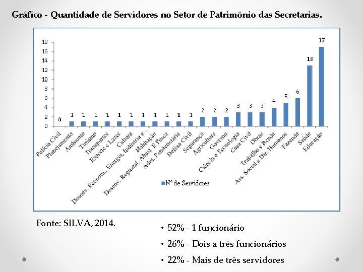 Gráfico - Quantidade de Servidores no Setor de Patrimônio das Secretarias. Fonte: SILVA, 2014.