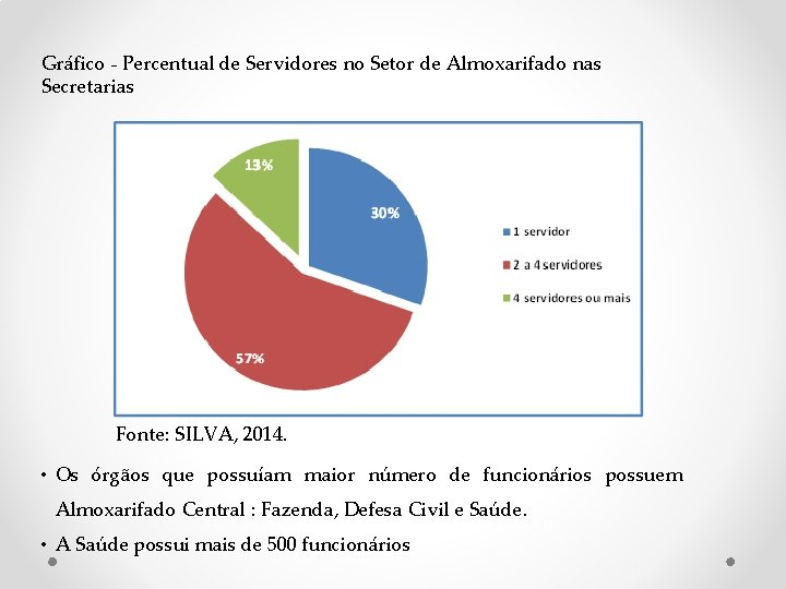 Gráfico - Percentual de Servidores no Setor de Almoxarifado nas Secretarias Fonte: SILVA,