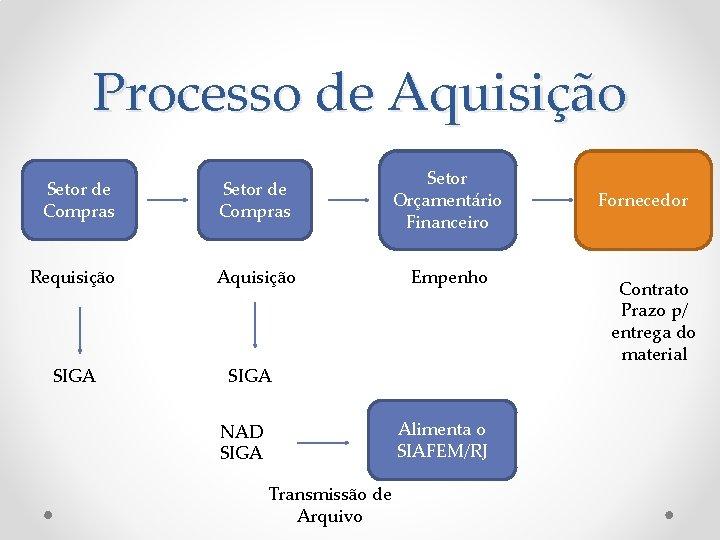 Processo de Aquisição Setor de Compras Setor Orçamentário Financeiro Requisição Aquisição Empenho SIGA NAD