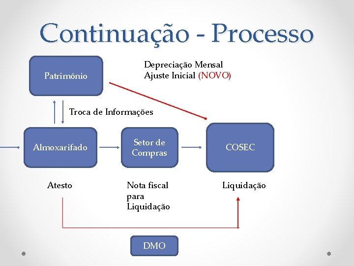 Continuação - Processo Patrimônio Depreciação Mensal Ajuste Inicial (NOVO) Troca de Informações Almoxarifado Atesto