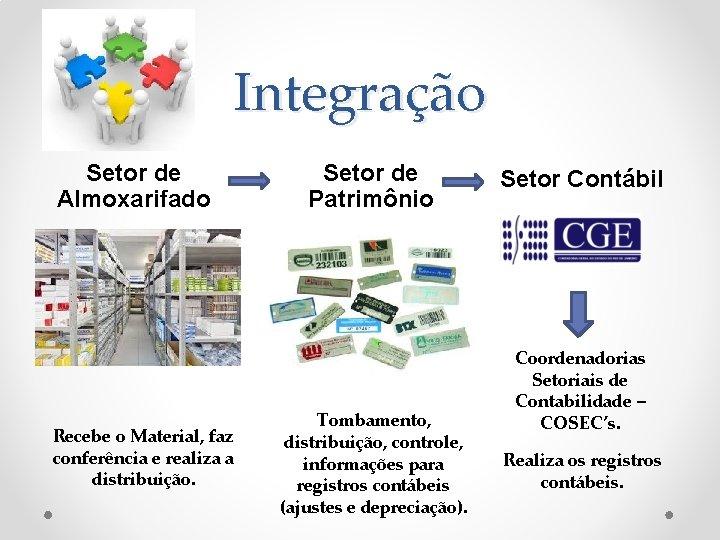 Integração Setor de Almoxarifado Recebe o Material, faz conferência e realiza a distribuição. Setor