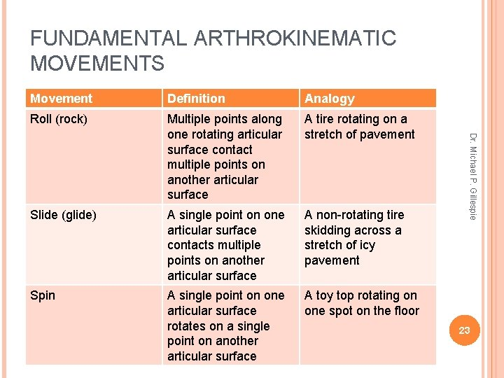 FUNDAMENTAL ARTHROKINEMATIC MOVEMENTS Definition Analogy Roll (rock) Multiple points along one rotating articular surface