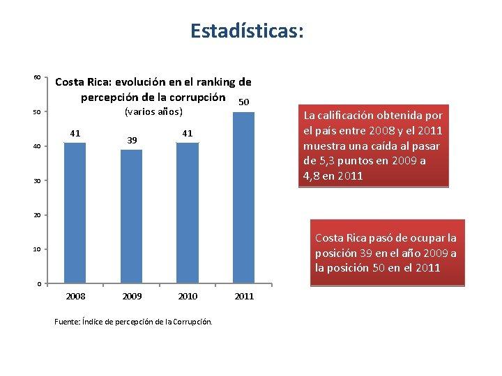Estadísticas: 60 50 Costa Rica: evolución en el ranking de percepción de la corrupción