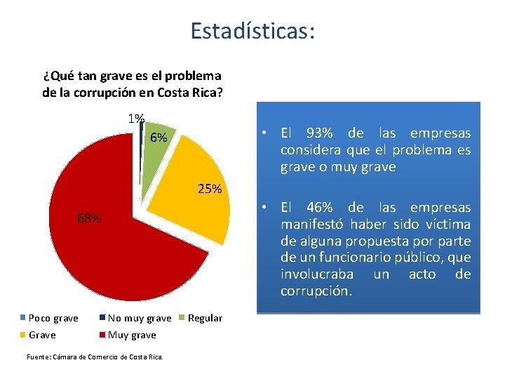 Estadísticas: ¿Qué tan grave es el problema de la corrupción en Costa Rica? 1%