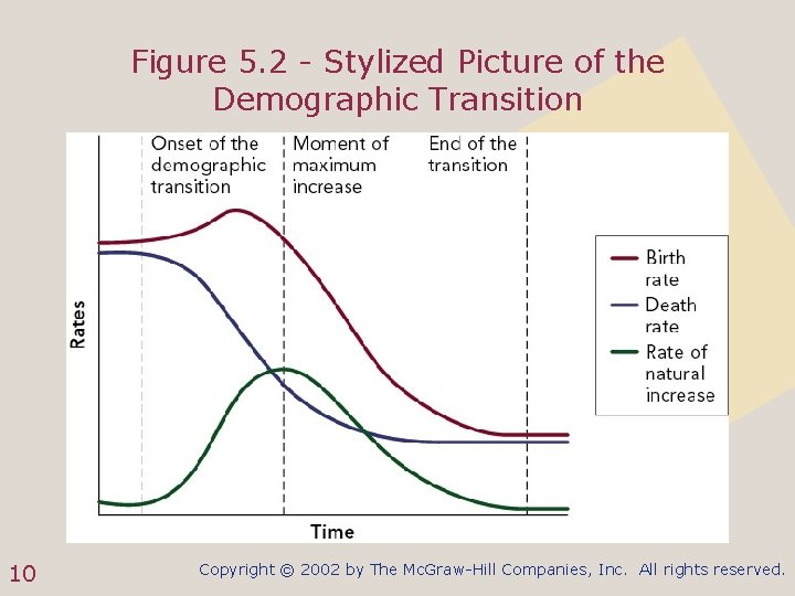 Figure 5. 2 - Stylized Picture of the Demographic Transition 10 Copyright © 2002