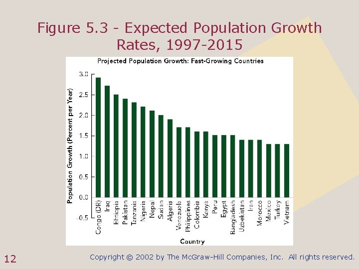 Figure 5. 3 - Expected Population Growth Rates, 1997 -2015 12 Copyright © 2002