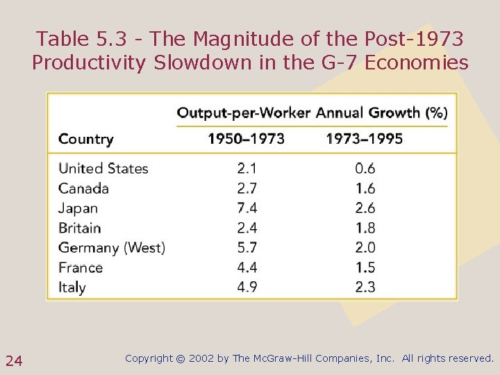 Table 5. 3 - The Magnitude of the Post-1973 Productivity Slowdown in the G-7