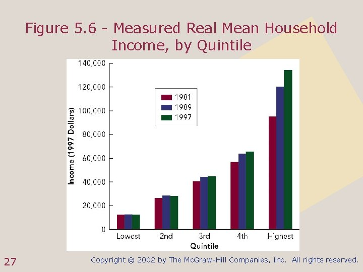 Figure 5. 6 - Measured Real Mean Household Income, by Quintile 27 Copyright ©