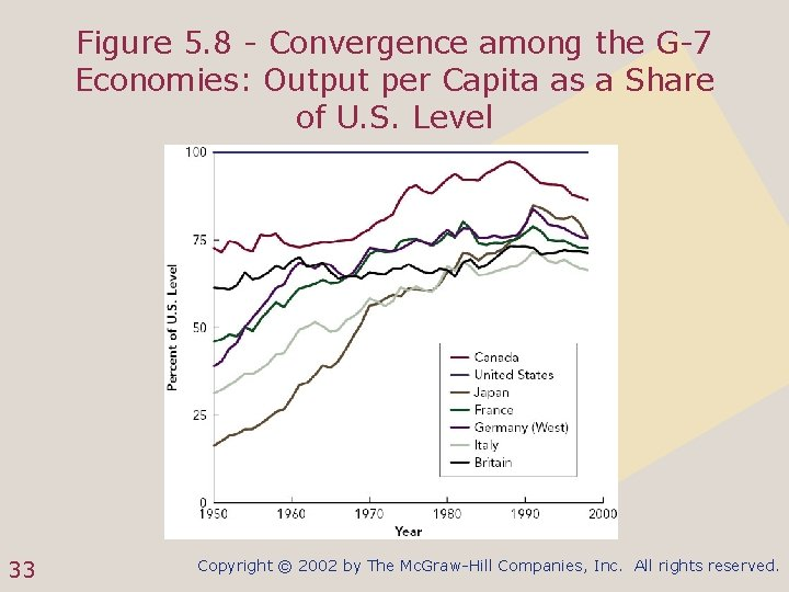 Figure 5. 8 - Convergence among the G-7 Economies: Output per Capita as a