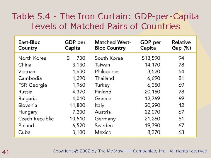 Table 5. 4 - The Iron Curtain: GDP-per-Capita Levels of Matched Pairs of Countries