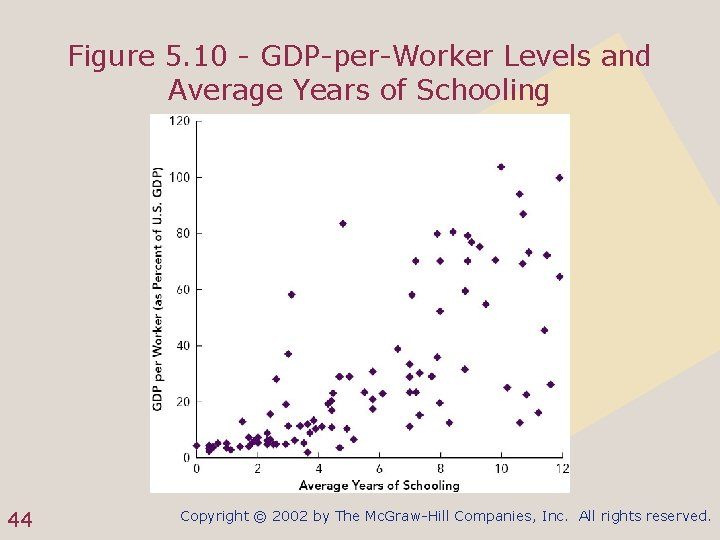 Figure 5. 10 - GDP-per-Worker Levels and Average Years of Schooling 44 Copyright ©