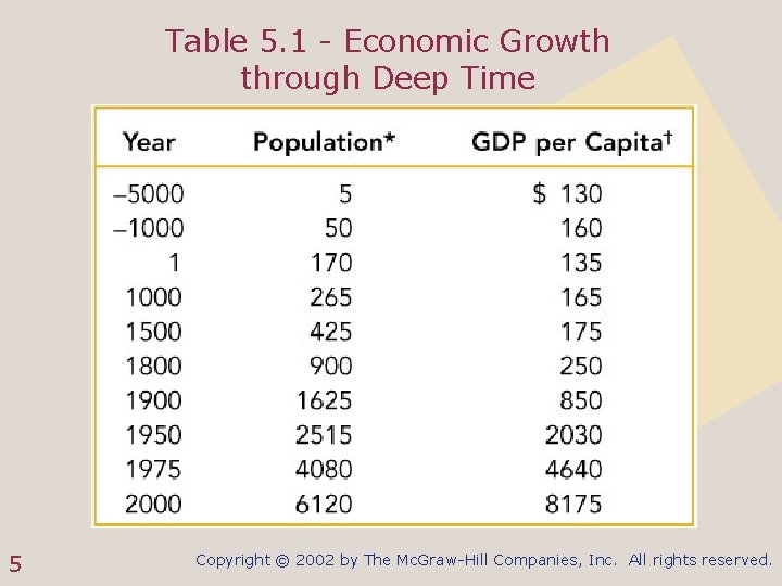 Table 5. 1 - Economic Growth through Deep Time 5 Copyright © 2002 by