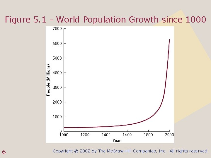 Figure 5. 1 - World Population Growth since 1000 6 Copyright © 2002 by