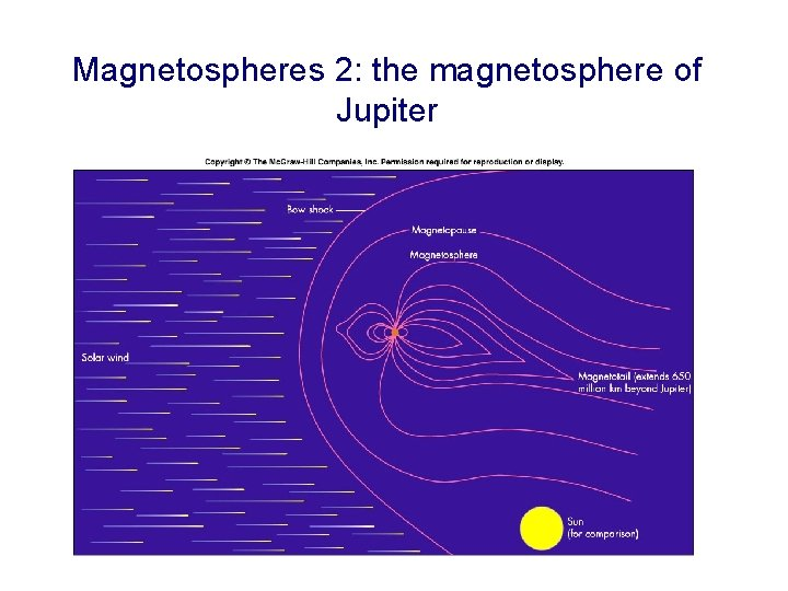 Magnetospheres 2: the magnetosphere of Jupiter