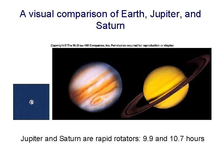A visual comparison of Earth, Jupiter, and Saturn Jupiter and Saturn are rapid rotators: