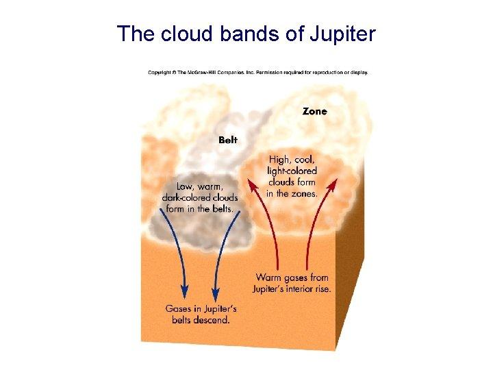 The cloud bands of Jupiter
