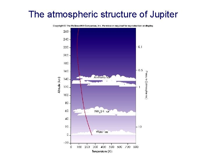 The atmospheric structure of Jupiter