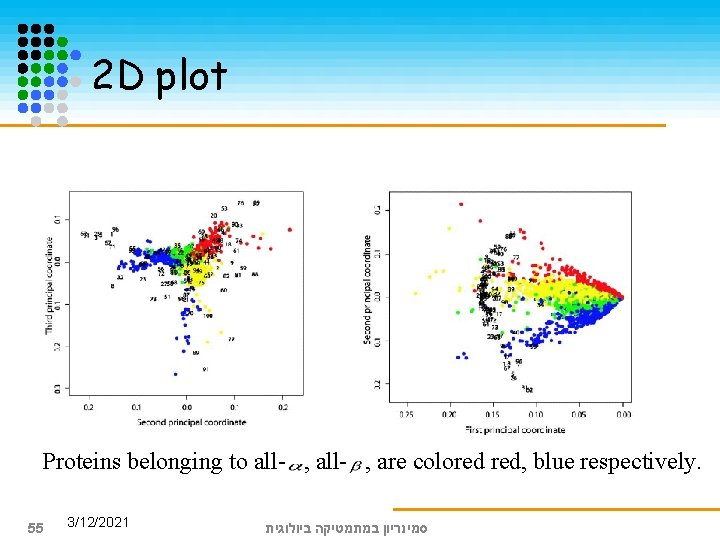 2 D plot Proteins belonging to all- , are colored red, blue respectively. 55