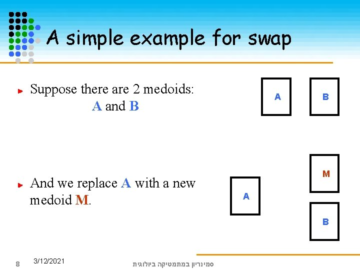 A simple example for swap Suppose there are 2 medoids: A and B And
