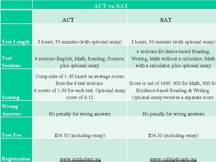 ACT vs. SAT ACT Test Length SAT 3 hours, 35 minutes (with optional essay)