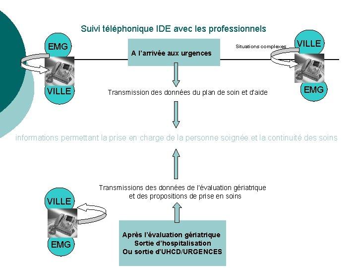 Suivi téléphonique IDE avec les professionnels EMG VILLE Situations complexes VILLE A l'arrivée aux