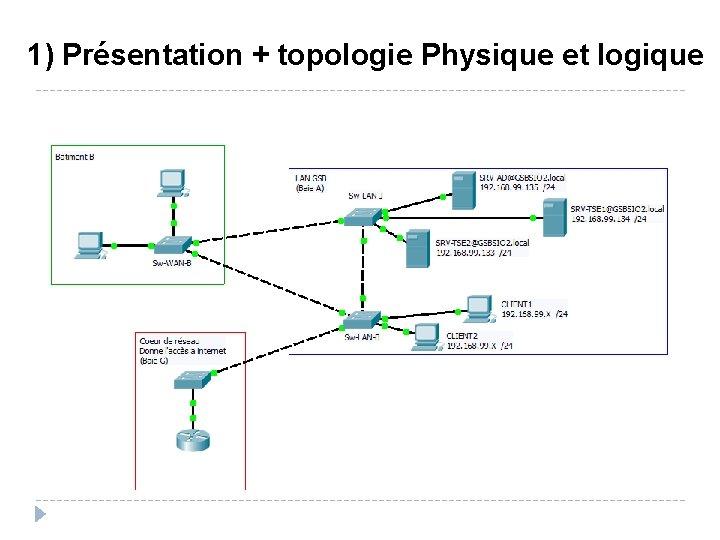 1) Présentation + topologie Physique et logique