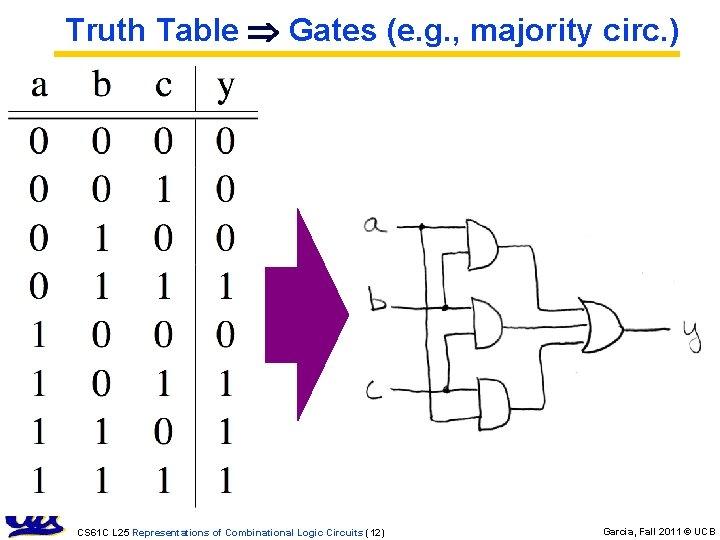 Truth Table Gates (e. g. , majority circ. ) CS 61 C L 25