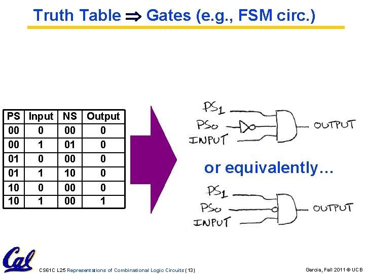 Truth Table Gates (e. g. , FSM circ. ) PS Input NS Output 00