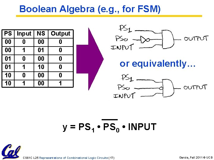 Boolean Algebra (e. g. , for FSM) PS Input NS Output 00 0 00