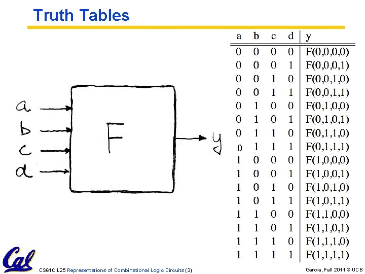 Truth Tables 0 CS 61 C L 25 Representations of Combinational Logic Circuits (3)