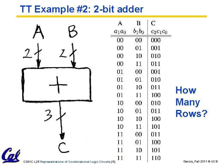 TT Example #2: 2 -bit adder How Many Rows? CS 61 C L 25
