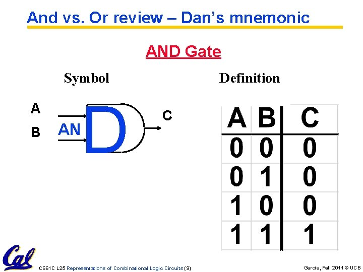 And vs. Or review – Dan's mnemonic AND Gate Symbol A B AN D