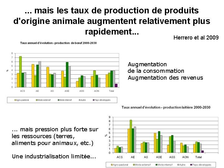 . . . mais les taux de production de produits d'origine animale augmentent relativement