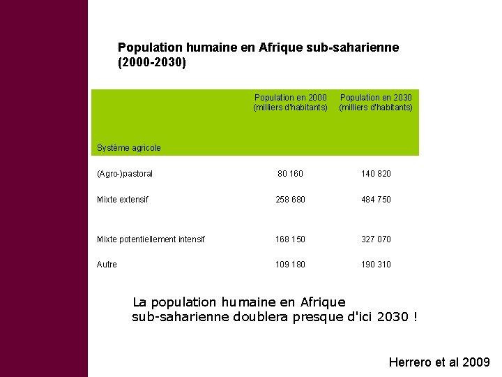 Population humaine en Afrique sub-saharienne (2000 -2030) Population en 2000 (milliers d'habitants) Population en