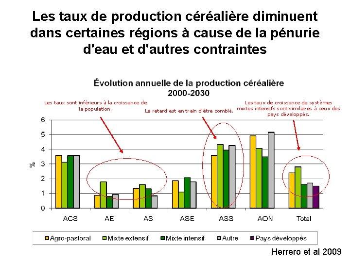 Les taux de production céréalière diminuent dans certaines régions à cause de la pénurie